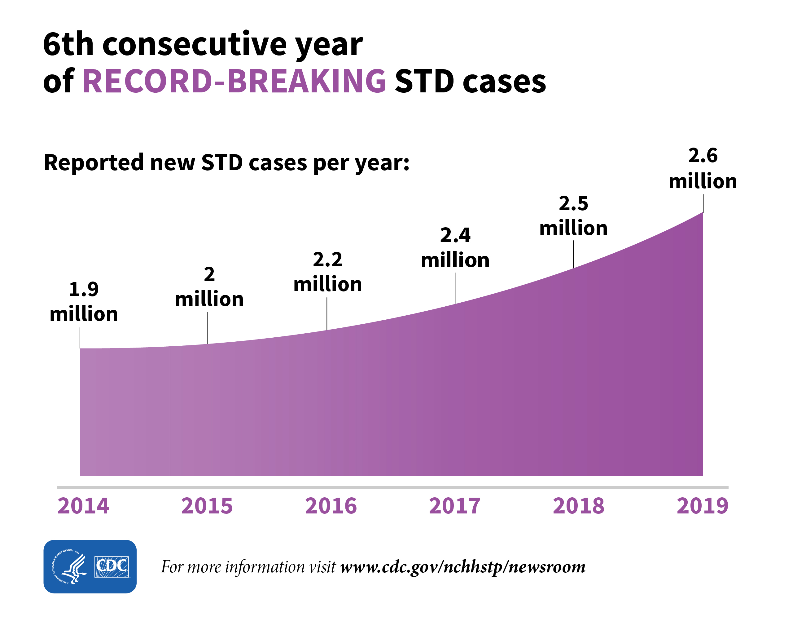 The line graph shows the reported new STD cases per year from 2014 to 2019 and that 2019 was the 6th consecutive year of record-breaking STD cases. There were approximately 1.9 million reported new STD cases in 2014, 2 million in 2015, 2.2 million in 2016, 2.4 million in 2017, 2.5 million in 2018, and 2.6 million in 2019.