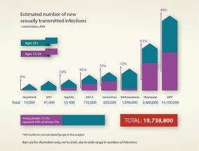 Estimated number of new sexually transmitted infections