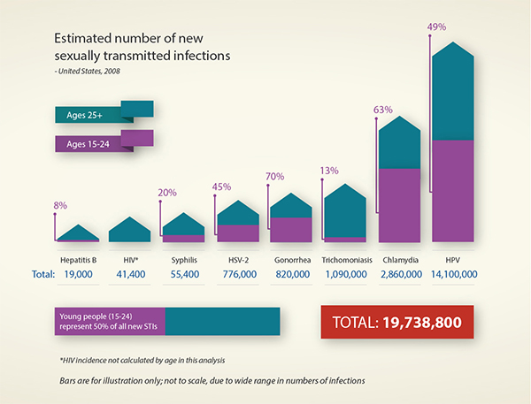 Tiny version of 2008 chart showing estimated numbers of new sexually transmitted infections.