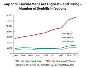 Gay and Bisexual Men Face Highest – and Rising – Number of Syphilis