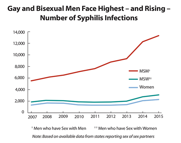 This line graph shows the number of reported cases of primary and secondary syphilis from 2007-2015, broken down by men who have sex with men, men who have sex with women, and women. Trend data show rates of syphilis are increasing at an alarming rate (19 percent in 2015).  Men account for 90 percent of all primary and secondary syphilis cases and men who have sex with men (MSM) account for 82 percent of male cases where the sex of the sex partner is known.  Primary and secondary syphilis are the most infectious stages of the disease, and if not adequately treated, can lead to visual impairment and stroke.