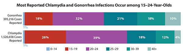 This bar chart shows the number of gonorrhea and chlamydia cases broken down by age groups. Percentages may not add to 100 because ages were unknown for a small number of cases. Of the 395,216 gonorrhea cases reported in 2015, 1% were among 0-14 year-olds, 18% were among 15-19 year-olds, 32% among 20-24 year-olds, 21% among 25-29 year-olds, 18% among 30-39 year- olds and 10% among those aged 40+. Of the 1,526,658 chlamydia cases reported in 2015 1% were among 0-14 year- olds, 26% were among 15-19 year-olds, 39% among 20-24 year-olds, 18% among 25-29 year-olds, 12% among 30-39 year-olds and 4% among those aged 40+.While sexually transmitted diseases affect individuals of all ages, STDs take a particularly heavy toll on young people.Surveillance data continues to show that numbers and rates of reported chlamydia and gonorrhea cases are highest in Americans between the ages of 15 and 24.