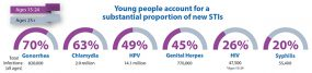 Young people account for a substantial proportion of new STIs