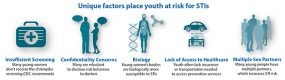 Unique factors place youth at risk