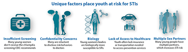 This set of graphics illustrates the unique factors that place youth at risk for STIs. There are five risk factors depicted: 1. Insufficient Screening—Many young women don't receive the chlamydia screening CDC recommends; 2. Confidentiality Concerns—Many are reluctant to disclose risk behaviors; 3. Biology—Young women's bodies are biologically more susceptible to STIs; 4. Lack of Access to Healthcare—Youth often lack insurance or transportation needed to access prevention services; and 5. Multiple Sex Partners—Many young people have multiples partners, which increases STI risk.
