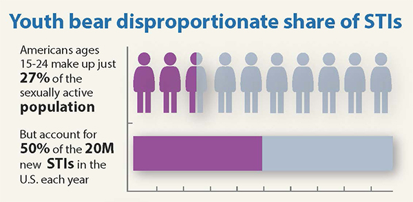 This graphic illustrates American youth bear a disproportionate share of STIs. Americans ages 15-24 make up just 27 percent of the sexually active population, but account for 50 percent of the 20 million new STIs in the U.S. each year.