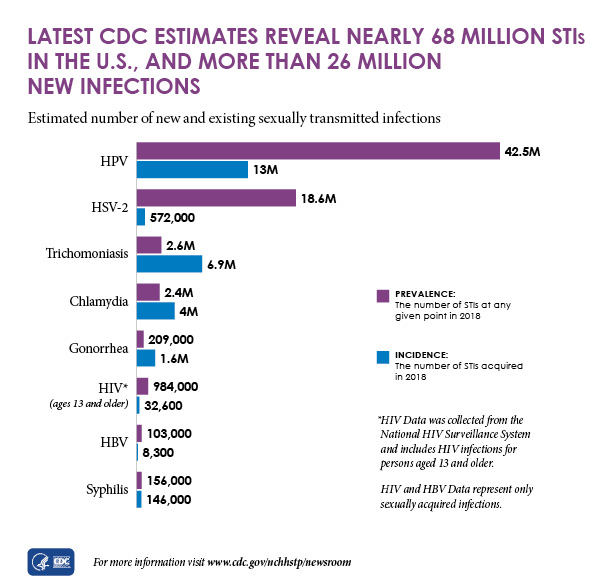 This bar graph shows the estimated number of new (incident) and existing (prevalent) sexually transmitted infections in 2018.   This graph shows there were 42.5 million prevalent and 13 million incident HPV infections; 18.6 million prevalent and 572,000 incident HSV-2 infections; 2.6 million prevalent and 6.9 incident trichomoniasis infections; 2.4 million prevalent and 4 million incident chlamydia infections; 209,000 prevalent and 1.6 million incident gonorrhea infections; 984,000 prevalent and 32,600 incident HIV infections in people ages 13 and older; 103,000 prevalent and 8,300 incident HBV infections; and 156,000 prevalent and 146,000 incident syphilis infections.  This graph notes that HIV data was collected from the National HIV Surveillance System and includes HIV infections for persons aged 13 and older. HIV and HBV data represent only sexually acquired infections.
