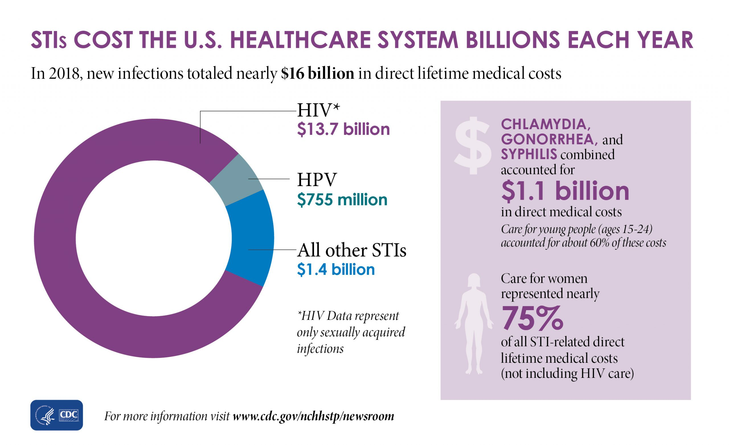 This graphic shows that in 2018, new HIV infections cost $13.7 billion in direct lifetime medical costs, new HPV infections cost $755 million in direct lifetime medical costs, and all other STIs cost $1.4 billion in direct lifetime medical costs.   This graphic shows that chlamydia, gonorrhea, and syphilis combined accounted for $1.1 billion in direct medical costs, and that care for young people (ages 15-24) accounted for about 60% of these costs.   This graphic shows that care for women represented nearly 75% of all STI-related direct lifetime medical costs (not including HIV care).   This graphic shows that HIV data represent only sexually acquired infections.