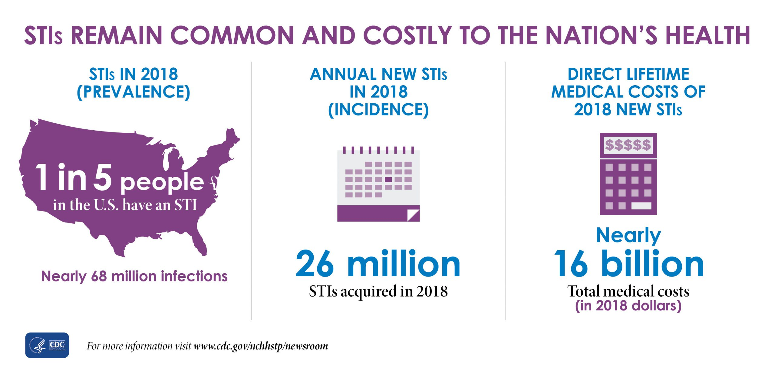 The graphic shows there were nearly 68 million infections in 2018 (prevalence), and that 1 in 5 people in the U.S. have an STI.   The graphic also shows that there were 26 million STIs acquired in 2018 (incidence).   And, the graphic shows that the direct lifetime medical costs of new STIs in 2018 totaled nearly $16 billion (in 2018 dollars).