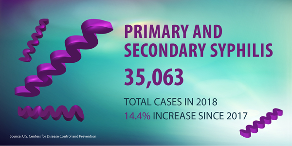 Primary and Secondary Syphilis, 2018