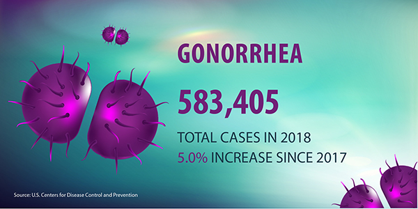 Gonorrhea 583,405 Total cases in 2018 5.0 percent increase since 2018