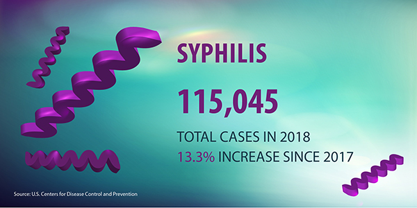 All Stages of Syphilis, 2018