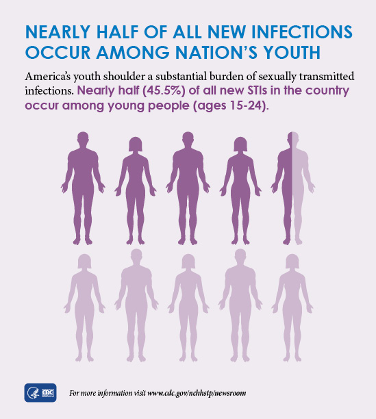 This graphic shows latest CDC data indicate that nearly half of all new STI infections occur among nation's youth, with 45.5% of all new STIs were among young people ages 15-24 in 2018