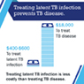 This graphic depicts the cost difference of treating latent TB infection ($400-$600) and treating TB disease ($18000) and states that treating latent TB infection is less costly than treating TB disease.