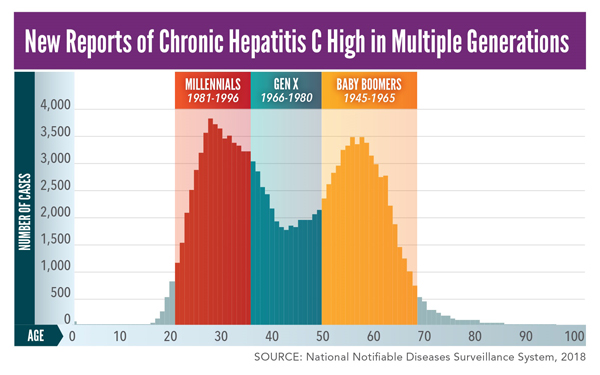 New Reports of Chronic Hepatitis C High in Multiple Generations. In 2018: Millennials (most adults in their 20s and 30s) made up 36.5% of newly reported chronic hepatitis C infections. Baby boomers (most adults in their mid-50s to early 70s) made up 36.3% of newly reported chronic hepatitis C infections. Generation X (adults in their late 30s to early 50s) made up 23.1% of newly reported chronic hepatitis C infections.