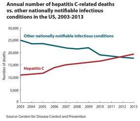 Graph showing annual number of deaths due to hepatitis C, 2003-2013