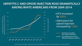 Hepatitis C and Opioid Injection Rose Dramatically among White Americans from 2004-2014