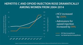 Hepatitis C and Opioid Injection Rose Dramatically among Women from 2004-2014