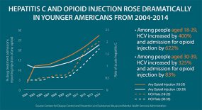 Hepatitis C and Opioid Injection Rose Dramatically in Younger Americans from 2004-2014