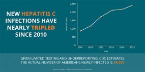 New Hepatitis C Infections Have nearly Tripled since 2010