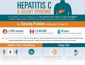 Hepatitis C – A Silent Epidemic Infographic