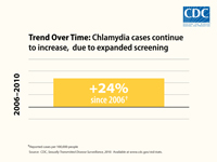 This bar chart shows that expanded Chlamydia screening resulted in a 24 percent increase in reported Chlamydia cases between 2006 and 2010.