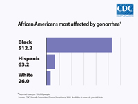 This bar chart shows reported rates of new gonorrhea infections in 2010 by race and ethnicity, with African Americans being the most affected. Blacks accounted for 512.2 reported cases per 100,000 people; Hispanics accounted for 63.2 reported cases per 100,000 people and whites accounted for 26.0 reported cases per 100,000 people.