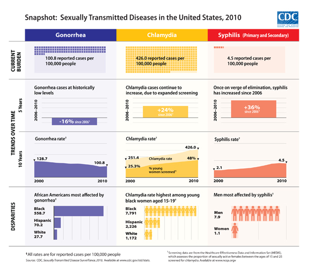 Snapshot: Sexually Transmitted Diseases in the United States, 2010 Three sets of graphs covering Gonorrhea (100.8 reported cases per 100,000 people), Chlamydia (426.0 reported cases per 100,000 people), and Syphilis (4.5 reported cases per 100,000 people) in the United States in 2010, and showing the Current Burden, Trends Over Time, and Disparities.