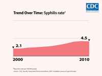 This chart shows in 2000, there were 2.1 reported cases of syphilis per 100,000 people, increasing to 4.5 reported cases of syphilis per 100,000 people in 2010.