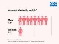 Men are most affected by syphilis with a rate of 7.9 cases per 100,000 compared to 1.1 cases per 100,000 reported among women, in 2010.
