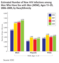 Estimated Number of New HIV Infections among Men Who Have Sex with Men (MSM), Ages 13-19, 2006-2009, by Race/Ethnicity: This bar chart shows the number of new infections among men who have sex with men aged 13-29 in the U.S. broken down by age and by year of infection between 2006 and 2009. In 2006, 4,400 new infections occurred among black men who have sex with men in this age group, 5,900 in 2007, 6,100 in 2008, and 6,500 in 2009. In 2006, 2,100 new infections occurred among Hispanic men who have sex with men in this age group, 2,900 in 2007, 2,500 in 2008, and 2,700 in 2009. In 2006, 2,700 new infections occurred among white men who have sex with men in this age group, 3,400 in 2007, 3,000 in 2008, and 3,200 in 2009.
