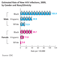 Estimated Rate of New HIV Infections, 2009, by Gender and Race/Ethnicity: This graph shows that in the US in 2009 the rate of new HIV infections among black males was 103.9 cases per 100,000 population, the rate for Hispanic males was 39.9 cases per 100,000 population, and the rate for white males was 15.9 cases per 100,000 population. The rate among black females was 39.7 cases per 100,000 population, the rate for Hispanic females was 11.8 cases per 100,000 population, and the rate among white women was 2.6 cases per 100,000 population.