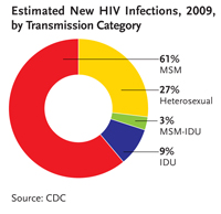 Estimated New HIV Infections, 2009, by Transmission Category: This chart shows in the U.S. in 2009, 61 percent of new HIV infections were among men who have sex with men; 27 percent among heterosexuals; 9 percent among injection drug users; and 3 percent among men who reported both having sex with men & using injection drugs.