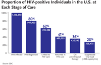 Proportion of HIV-positive individuals in the U.S. at each stage of care: This bar graph shows the proportion of HIV-positive individuals in the United States at each state of care. There are an estimated 1,178,350 HIV infected individuals in the U.S. Of those people 80 percent (941,950 people) have been HIV-diagnosed; 62 percent (725,302 people) have been linked to HIV care; 41 percent (480,395 people) have been retained in HIV care; 36 percent (426,590 people) are on Antiretroviral Therapy; and 28 percent (328,475 people) have a suppressed viral load.