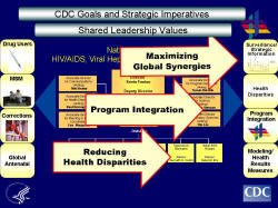 CDC Goals and Strategic ImperativesShared Leadership Values Maximizing Global Synergies, Program Integration, Reducing Health Disparities Drug Users, MSM, Corrections, Global Antenatal, Surveillance Strategic Information, Health Disparities, Program Integration, Modeling/Health Results Measures