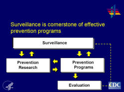 Surveillance is cornerstone of effective prevention programs Prevention is the best strategy for reducing the human and economic toll from HIV/AIDS. To have the largest impact on the HIV epidemic, CDC uses a comprehensive approach to HIV prevention. Comprehensive HIV prevention incorporates surveillance, research, prevention interventions and evaluation. CDC's surveillance and research activities help to better define and understand the HIV/AIDS epidemic across the nation. CDC's prevention interventions and capacity-building efforts are based on behavioral, laboratory and medical science and work to contain the spread of HIV and AIDS. Program evaluation and policy research and development assess intervention effectiveness and refine prevention approaches.