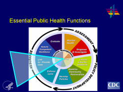 Essential Public Health Functions Assurance: Enforce Laws, Link to/Provide Care, Assure Competent Workforce, Evaluate Assessment: Monitor Health, Diagnose and Investigate Policy Development: Inform, Educate, Empower, Mobilize Community Partnerships, Develop Policies Overall System Management and Research