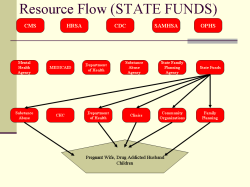 Resource Flow (STATE FUNDS)
