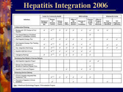 Hepatitis Integration 2006 Table: Collaborative Hepatitis/Hepatitis Integration Program Initiatives of the New York State Department of Health: 2006 Highlights