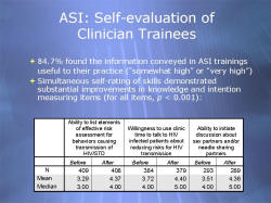 ASI: Self-evaluation of Clinician Trainees Chart showing 84.7% of Clinician Trainees found the information conveyed in Ask, Screen, Intervene training useful to their practice as somewhat high to very high. Simultaneous self-rating of skills demonstrated substantial improvements in knowledge and intention measuring items (for all items, p < 0.001).