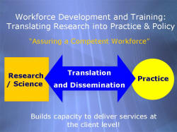"Workforce Development and Training: Translating Research into Practice & Policy ""Assuring a Competent Workforce"" Research / Science > Translation and Dissemination < Practice Builds capacity to deliver services at the client level!"