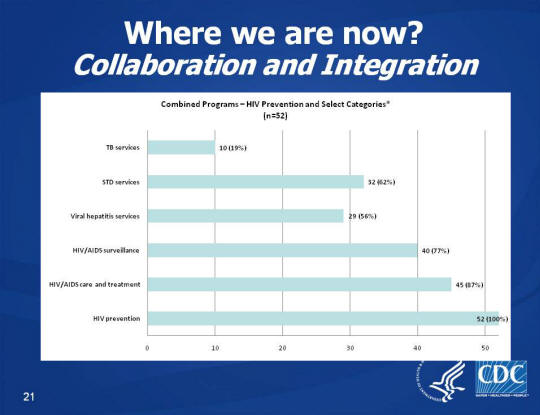 Where we are now? Collaboration and Integration Bar chart showing the combined programs of HIV Prevention and Select Categories (n=52) for TB Services, STD Services, Viral Hepatitis Services, HIV/AIDS Surveillance, HIV/AIDS care and treatment, and HIV prevention. TB Services was the lowest with 10 (19%) and HIV prevention was the highest with 52 (100%).