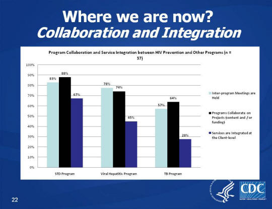 Where we are now? Collaboration and Integration Graph showing Program Collaboration and Service Integration between HIV Prevention and Other Programs (n=57) for STD Program, Viral Hepatitis Program, and TB Program and listing Inter-program Meetings Held, Programs Collaborate on Projects (content and/or funding), and Services that are Integrated at the Client-level. STD program had the highest levels at 83% for Inter-program meetings that are held, 88% for Programs Collaborate on Projects (content and/or funding), and 67% for Services that are integrated at the client-level.