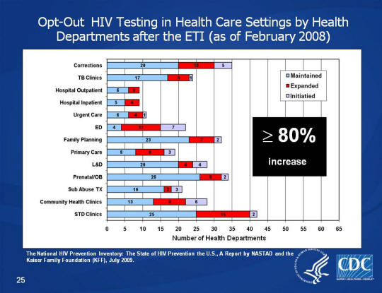 Opt-Out HIV Testing in Health Care Settings by Health Departments after the ETI (as of February 2008) Graph showing the number of health care settings consisting of Corrections, TB Clinics, Hospital Outpatient, Hospital Inpatient, Urgent Care, ED, Family Planning, Primary Care, L&D, Prenatal/OB, Sub Abuse TX, Community Health Clinics, and STD Clinics that are maintained, expanded, and initiated, with an overall figure of ≥ 80% increase.