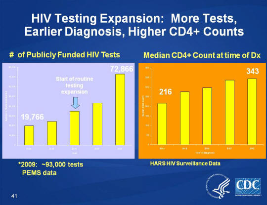 HIV Testing Expansion: More Tests, Earlier Diagnosis, Higher CD4+ Counts One slide with two graphs, with the first graph showing the number of publicly funded HIV tests from 2009: ~93,000 tests PEMS data with the start of routine testing expansion in 2006 just under 40,000 and rising to 72,866 in 2008. The second graph shows the median CD4+ count at time of Dx for HARS HIV Surveillance Data as 216 in 2004 and rising to 343 in 2008.