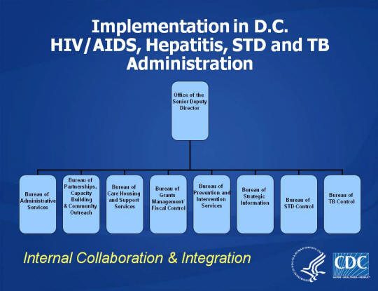 Implementation in D.C. HIV/AIDS, Hepatitis, STD and TB Administration Office of the Senior Deputy Director Bureau of Administrative Services Bureau of Partnerships, Capacity Building & Community Outreach Bureau of Care Housing and Support Services Bureau of Grants Management/Fiscal Control Bureau of Prevention and Intervention Services Bureau of Strategic Information Bureau of STD Control Bureau of TB Control