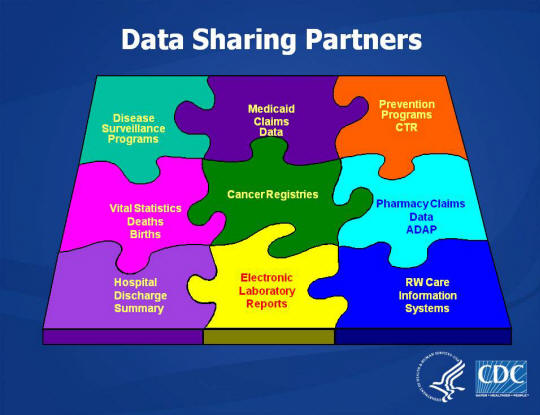 Data Sharing Partners Puzzle Graphic: - Disease Surveillance Programs - Medicaid Claims Data - Prevention Programs CTR - Vital Statistics Deaths Births - Cancer Registries - Pharmacy Claims Data ADAP - Hospital Discharge Summary - Electronic Laboratory Reports - RW Care Information System