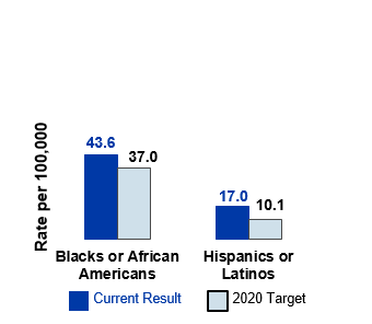 Goal 3 Decrease health disparities across groups, rate of new HIV diagnoses among Blacks or African Americans and Hispanics or Latinos