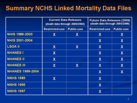 Picture of slide 3 as described above, which includes a picture of a table detailing the usage status of various mortality data files.