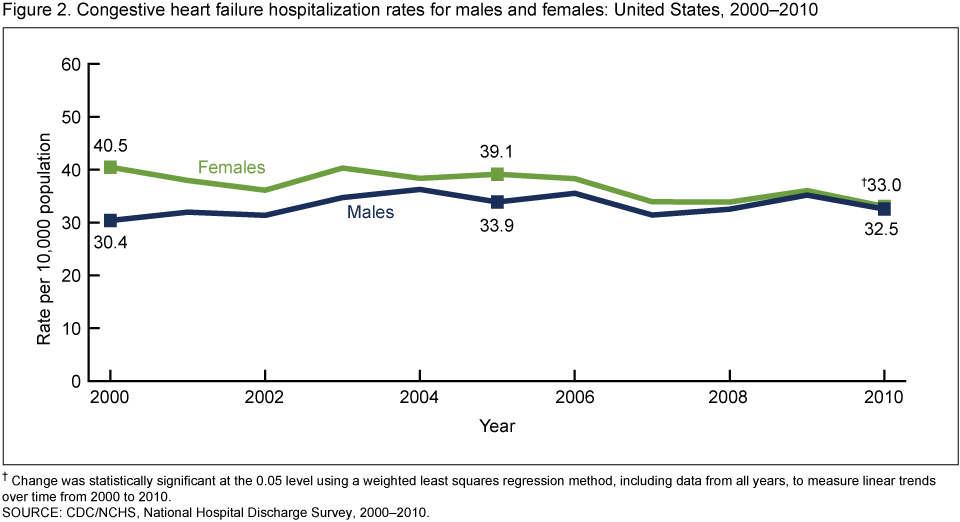 The changes in population in the united states